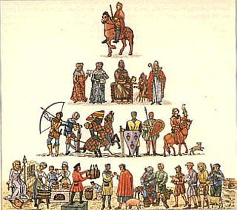 ständepyramide