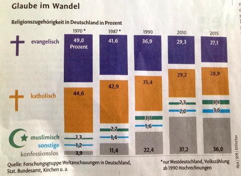 religion in deutschland