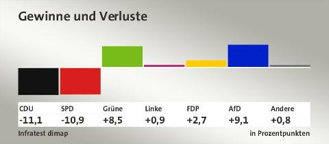 hessenwahl