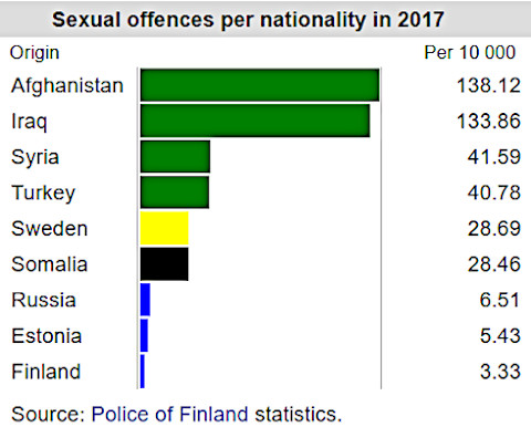 immigrants sexual offences finland