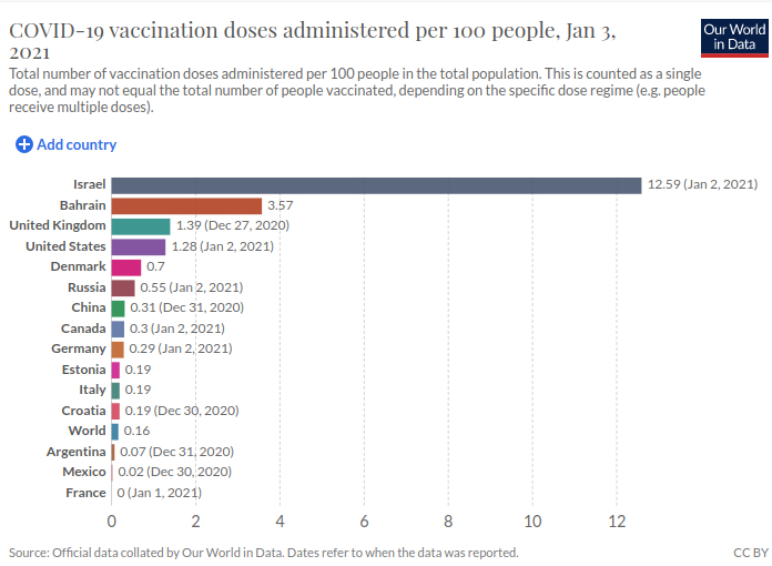 covid-19 Total number of vaccination doses